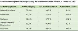 Ergebnis Volksabstimmung über die Neugliederung des südwestdeutschen Raumes, 09.12.1951